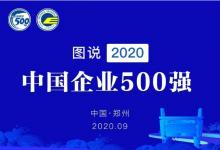 2020年中国500强企业分析报告:发展迈上新高度 国民共进开新局