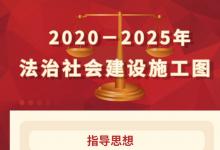 中共中央印发《法治社会建设实施纲要(2020-2025年)》