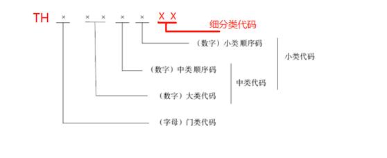 """""""推好高质量发展联盟(平台)""""细分产业分类标准的代码结构图"""