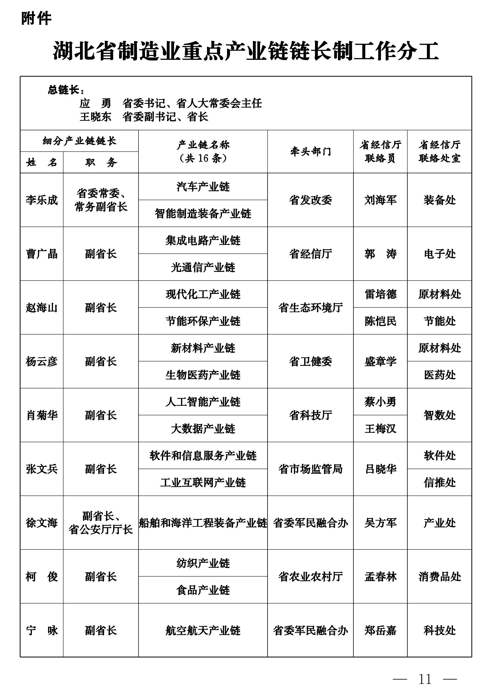 湖北省制造业产业链链长制工作分工