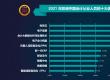 2021年影响会计人员的十大信息技术榜单出炉 观点:会计人员或转型为数据分析师