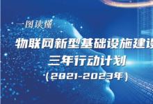 一图读懂《物联网新型基础设施建设三年行动计划(2021-2023年)》