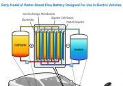 通用电气公司科学家正在研究一款液流电池