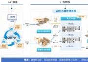 动力电池自动化工厂,生产仓储智慧管理变革!
