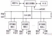基于DSP和CAN总线的RTU的设计