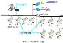 基于iCAN 协议的CAN-bus 分布式控制系统