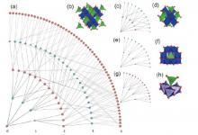 北大新材料学院研发基于图论的结构化学新范式和材料基因组学