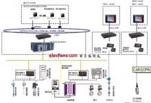 基于PLC船舶货控系统的设计